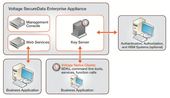 Voltage SecureData Enterprise